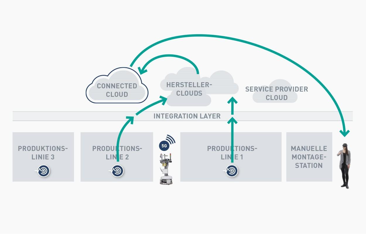 Vernetzte Clouds im Produktionsumfeld