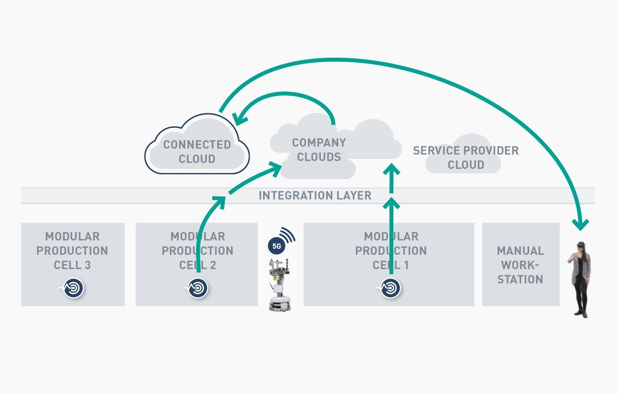 Networked clouds in a production setting