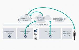 Über den Wolken: Vernetzte Clouds im Produktionsumfeld
